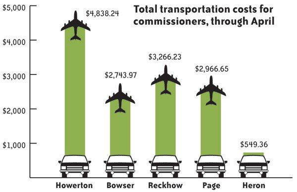 1276722610-transport-costs-chart.jpe