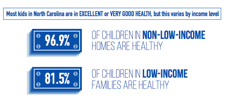 """N.C. Child Health Report Card Gives the State """"F"""" Grade ..."""
