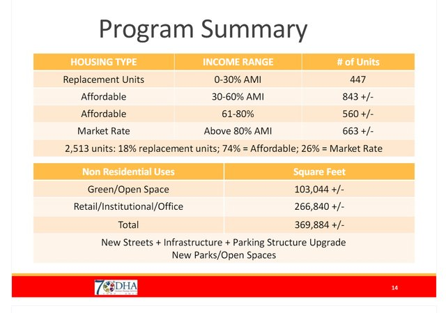 dha downtown income levels.png