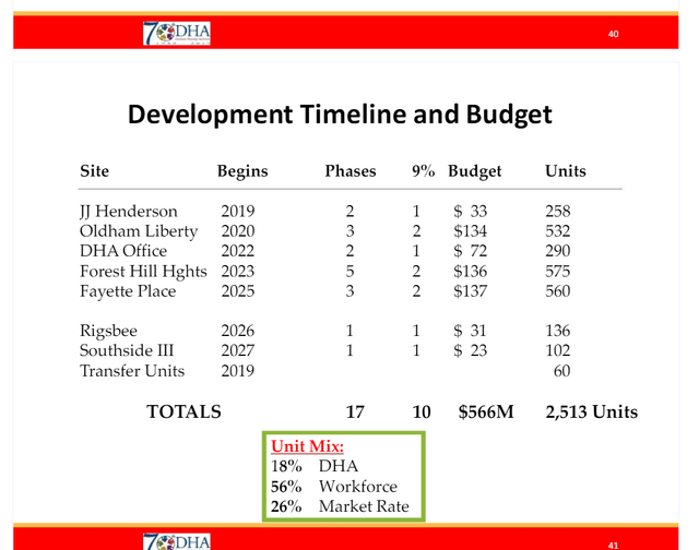 dha downtown timeline.png