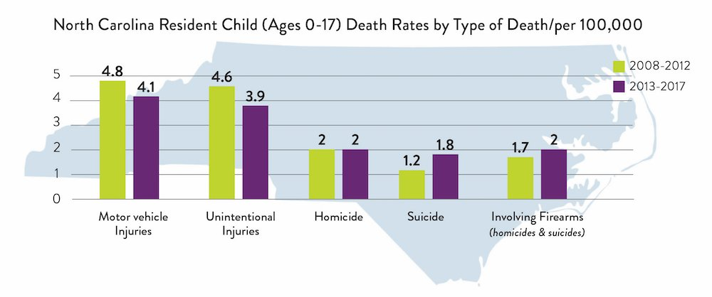 Report: North Carolina's Youth Suicide Rate Has Nearly ...