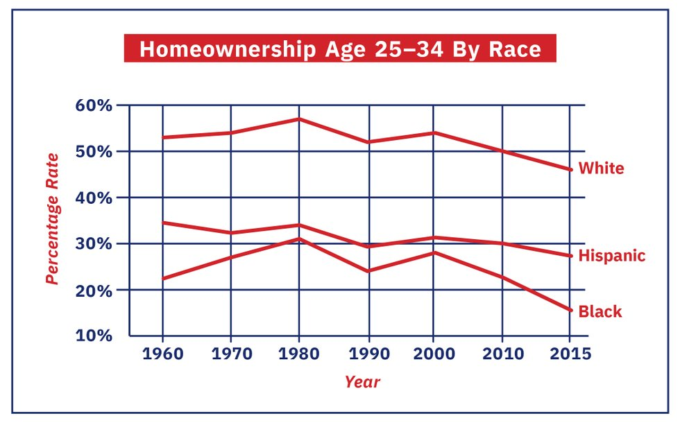 homeownership age.jpg