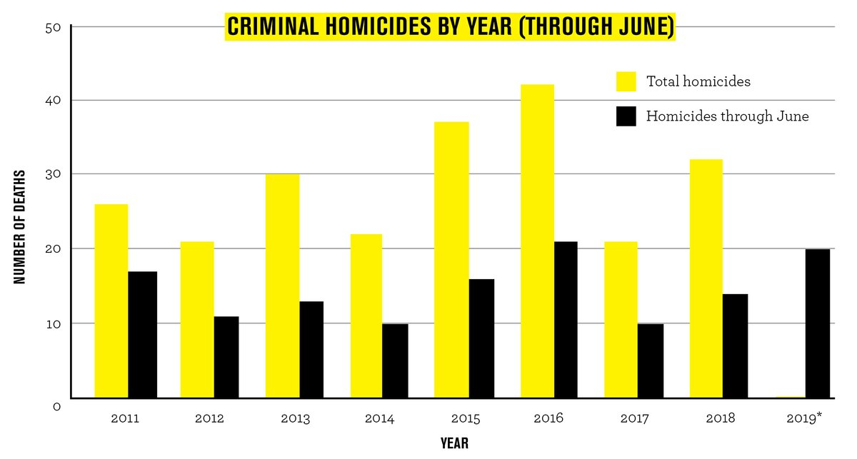 Murder in the Bull City: What's Fueling Durham's Spike in Homicides
