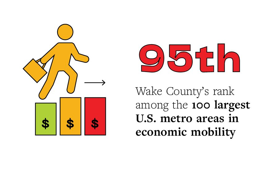 Wake Tech Calendar 2022.A New Partnership Between Wake County And Wake Tech Aims To Help People Climb The Economic Ladder Indy Week