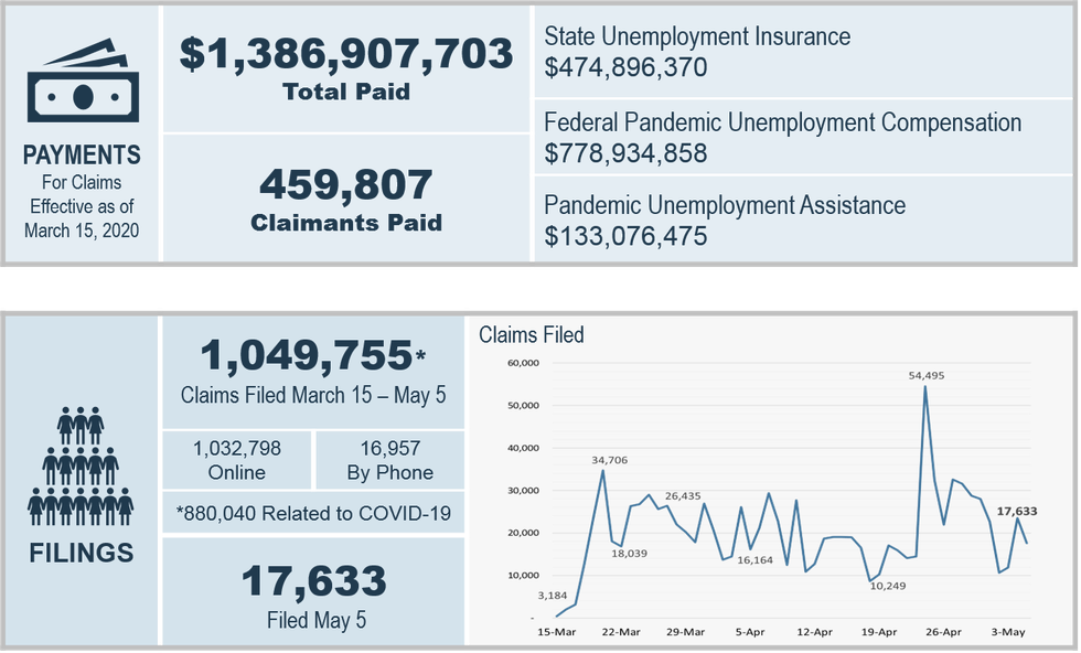 Another 3.2 million Americans file for unemployment