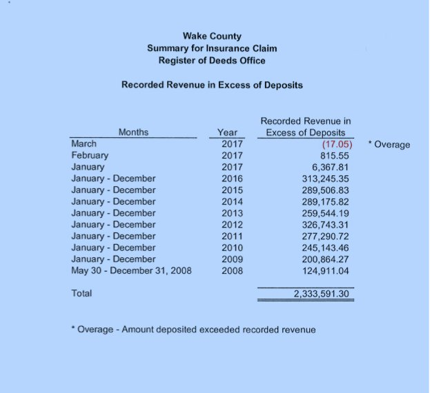 Wake County Says 2 3 Million Went Missing From The Register Of